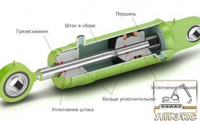 Гидроцилиндр и его ремонт - ЯпЭкс - Реализация Японской спецтехники на российском рынке. Покупка с аукционов Японии под Ваш заказ.
